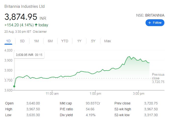 Britannia Industries- share price