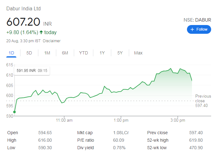 Dabur- shares to buy today in indian market