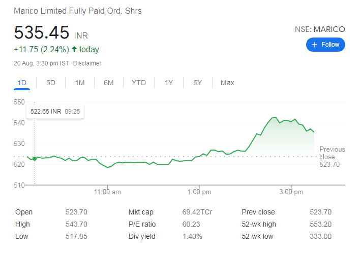 Marico- shares to buy today in indian market