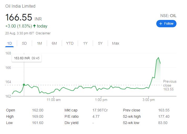 Oil India share price